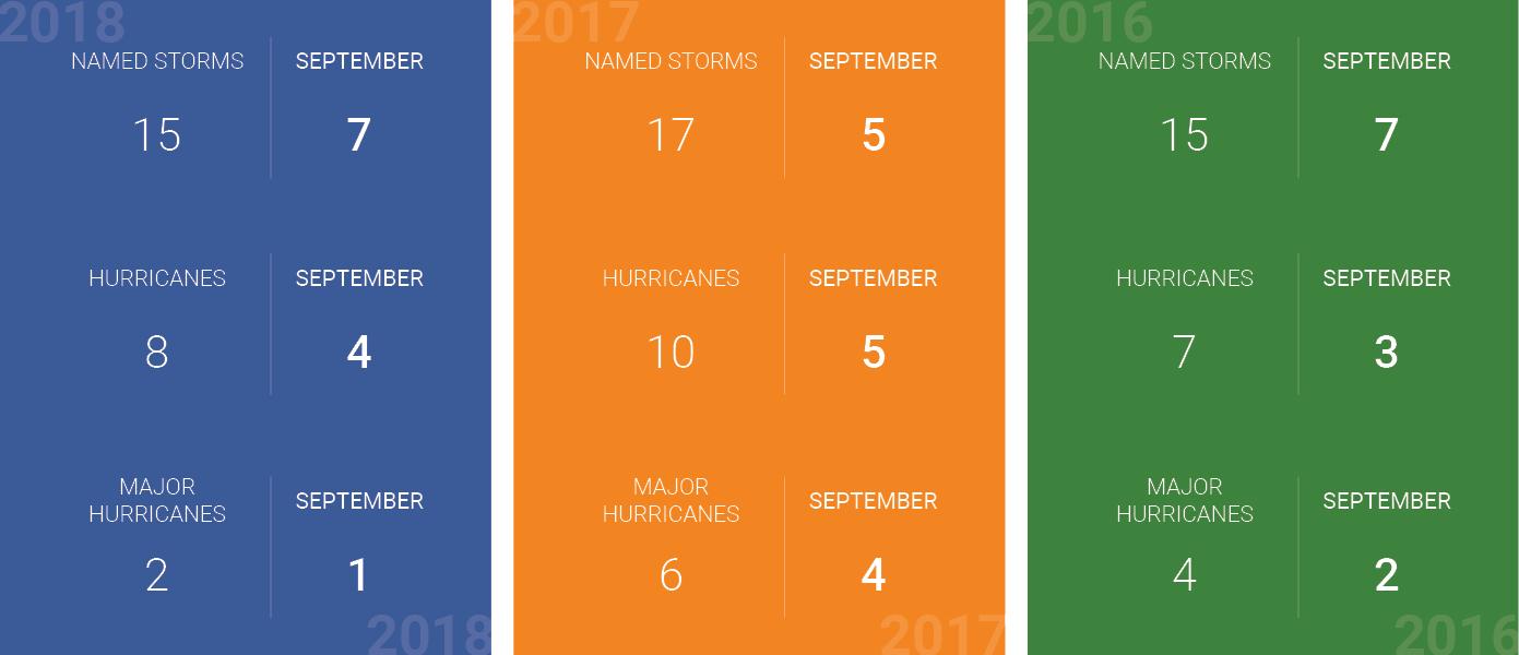 hurricane-stats